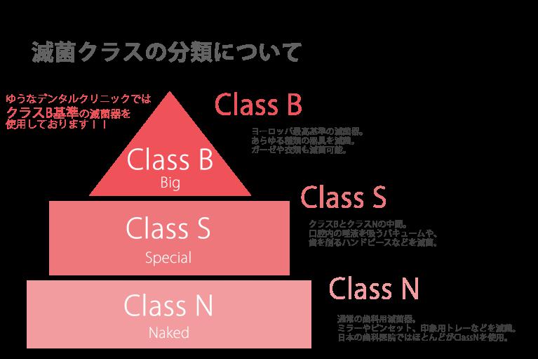 滅菌クラスの分類について